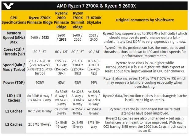 AMD Ryzen 7 2700X benched: whips ass against Ryzen 7 1700X