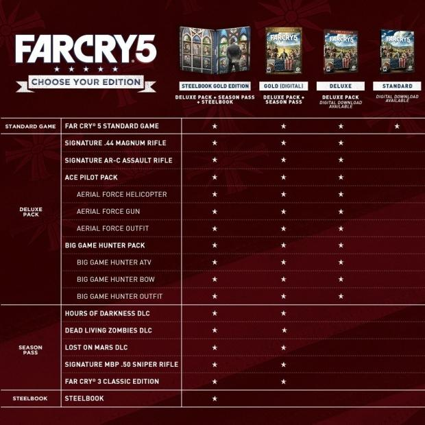 New Far Cry 5 coupon takes 20% off Standard and Gold Edition