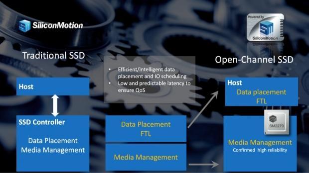 Silicon Motion Details SM2270 Enterprise SSD Controller