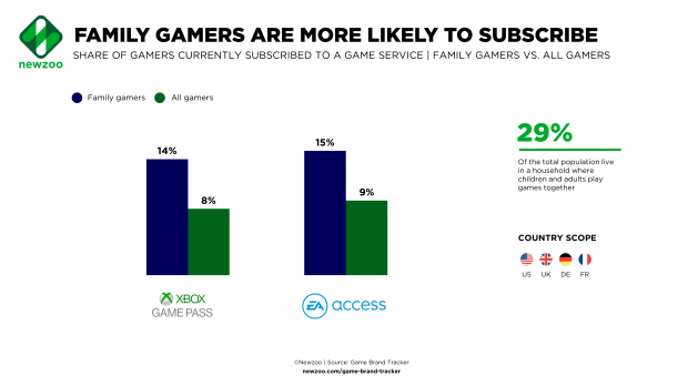 Xbox Game Pass attracts family households