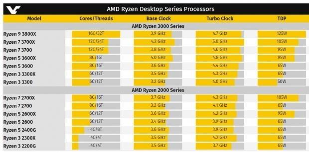 AMD Ryzen 7 3700X: 12C/24T at a huge 5GHz - the 9900K killer