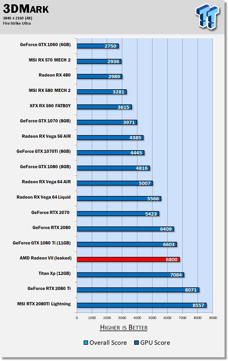 AMD Radeon VII perf in 3DMark teased ahead of Feb 7 launch