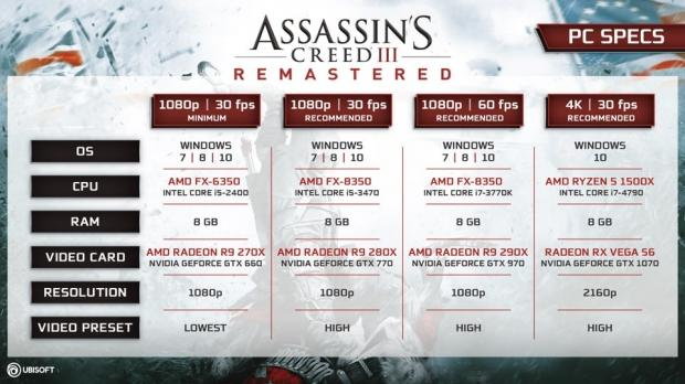 Official Assassin's Creed III Remastered PC specs revealed