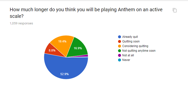 Lots Of Anthem S Core Players Have Quit The Game Tweaktown