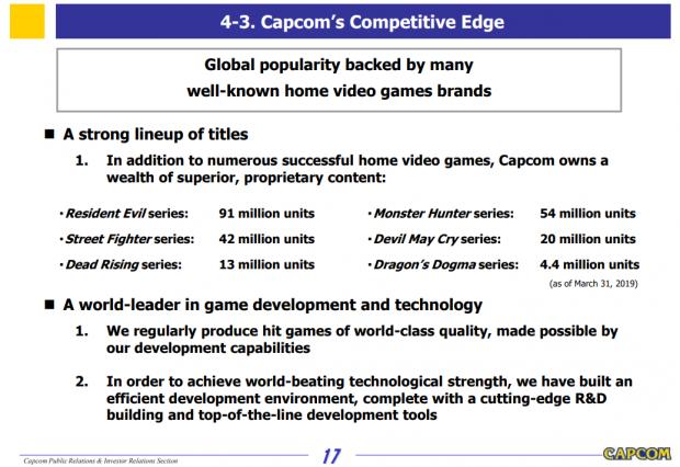 Resident Evil is still Capcom's best-selling series