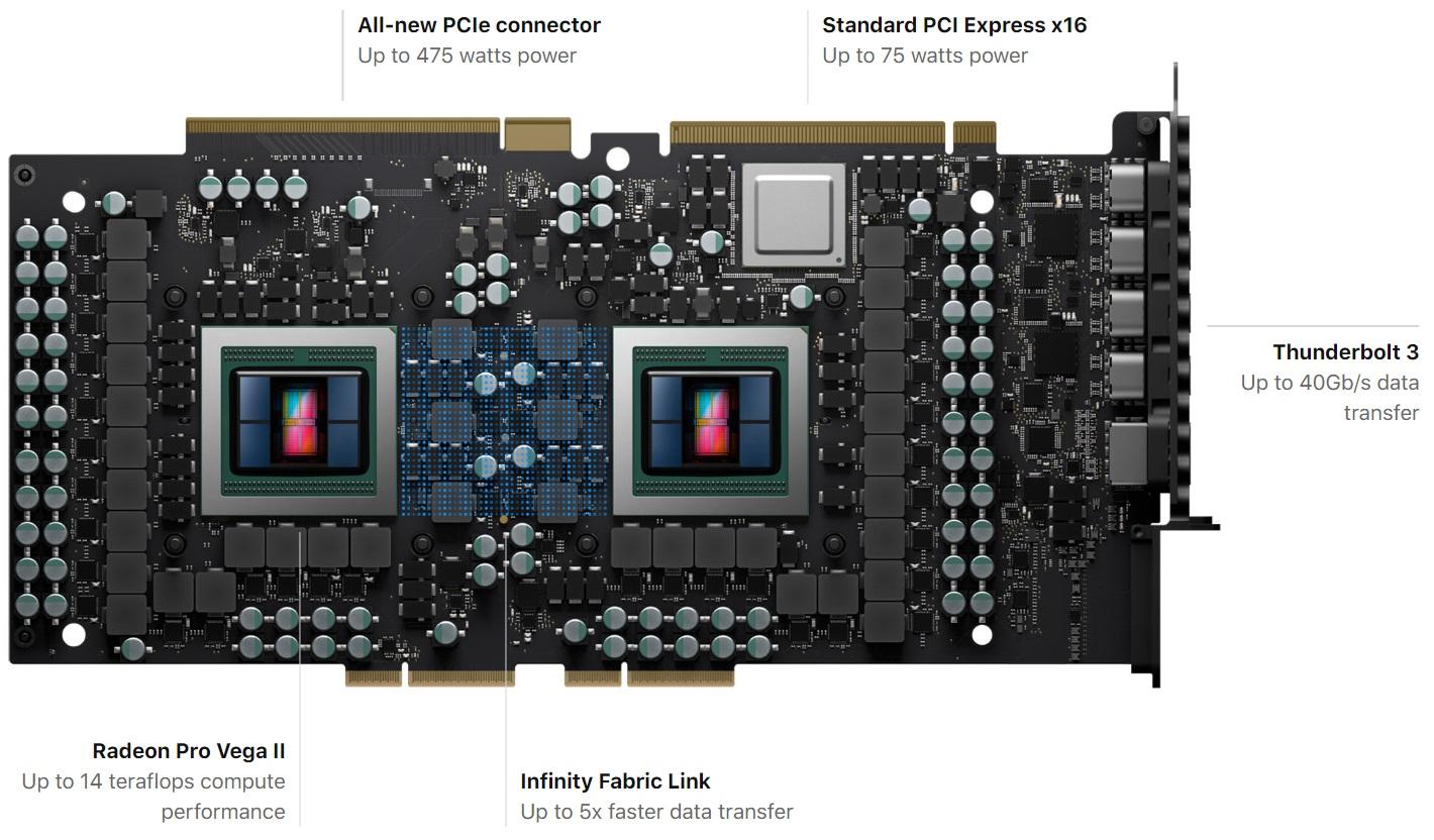 Amd Launches Radeon Pro Vega Ii Duo Dual Gpu Vega On 7nm Tweaktown