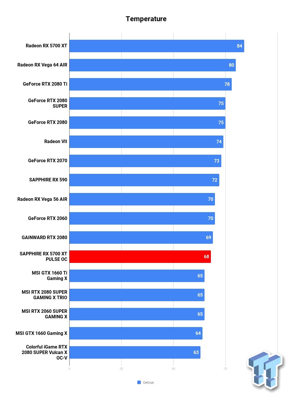 AMD: It's OK that Radeon RX 5700 series cards run at 110C