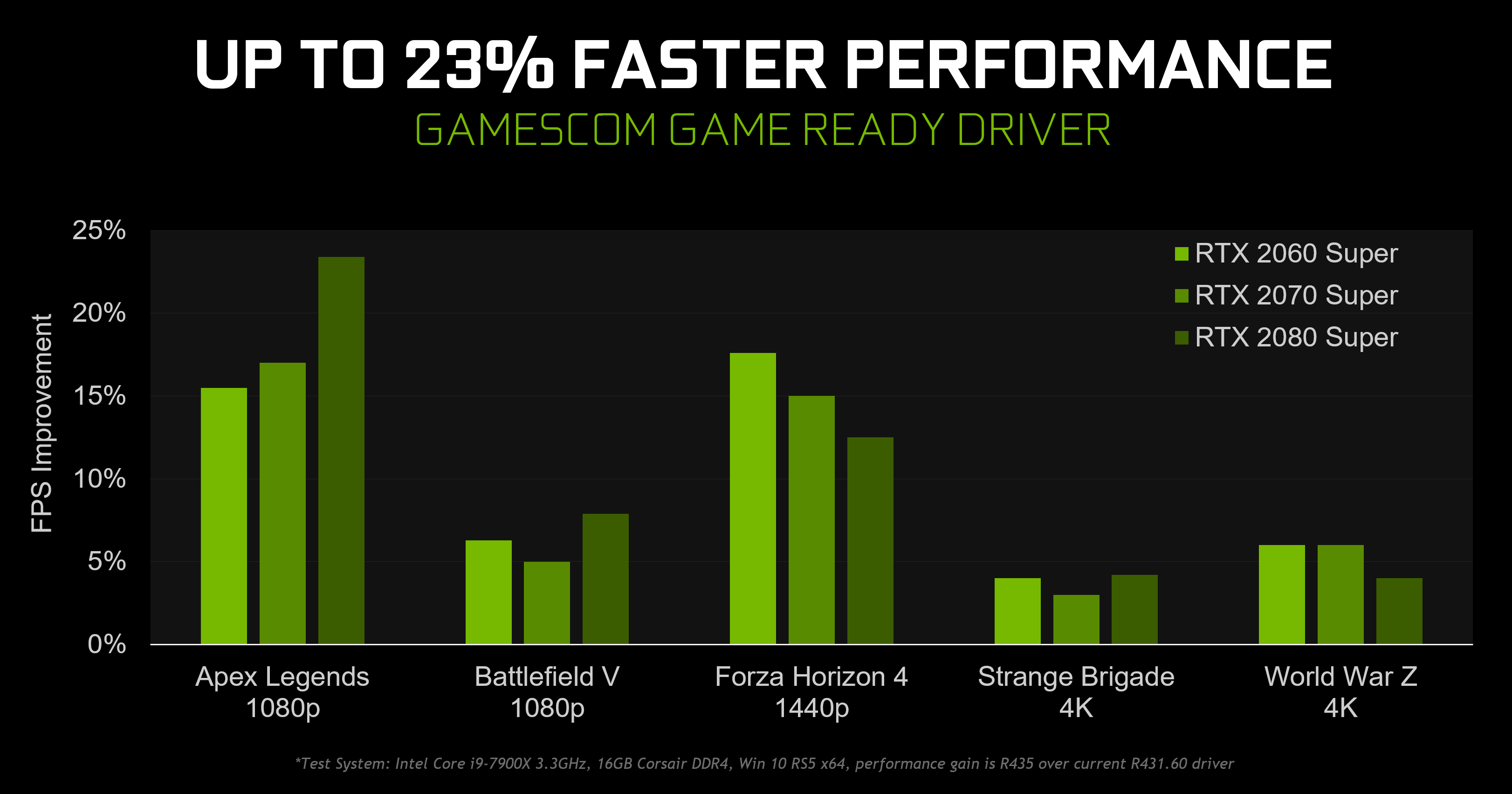 NVIDIA offers up to 23% more performance with its new