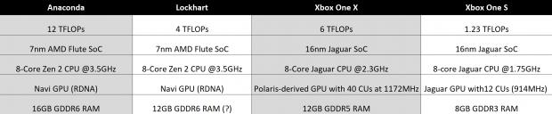 Next-gen Xbox Scarlett specs: 12TFLOPs, 16GB RAM, 3 5GHz Zen