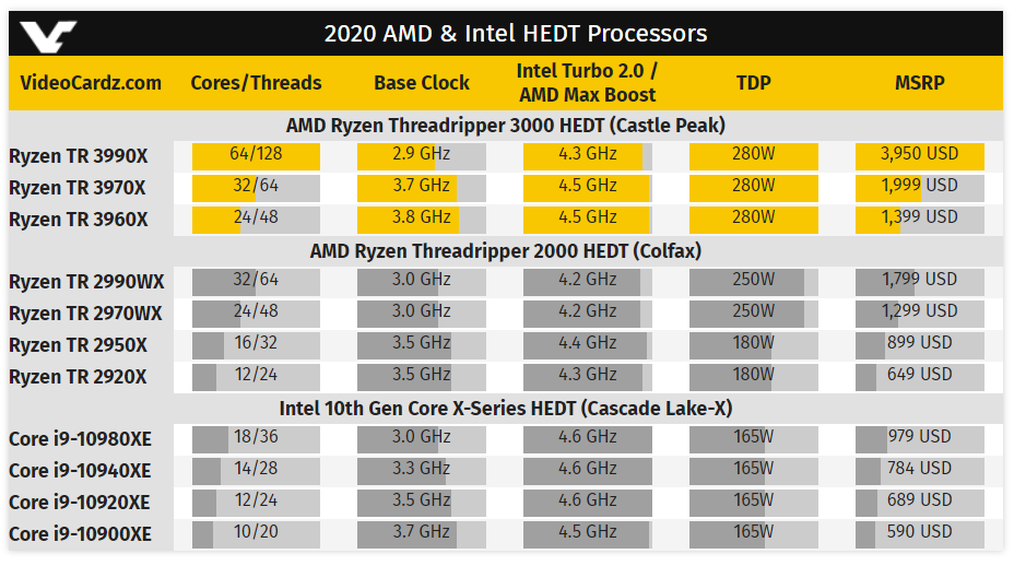 Amd Ryzen Threadripper 3990x 64c 128t Costs 3990 Launches February 7 Tweaktown