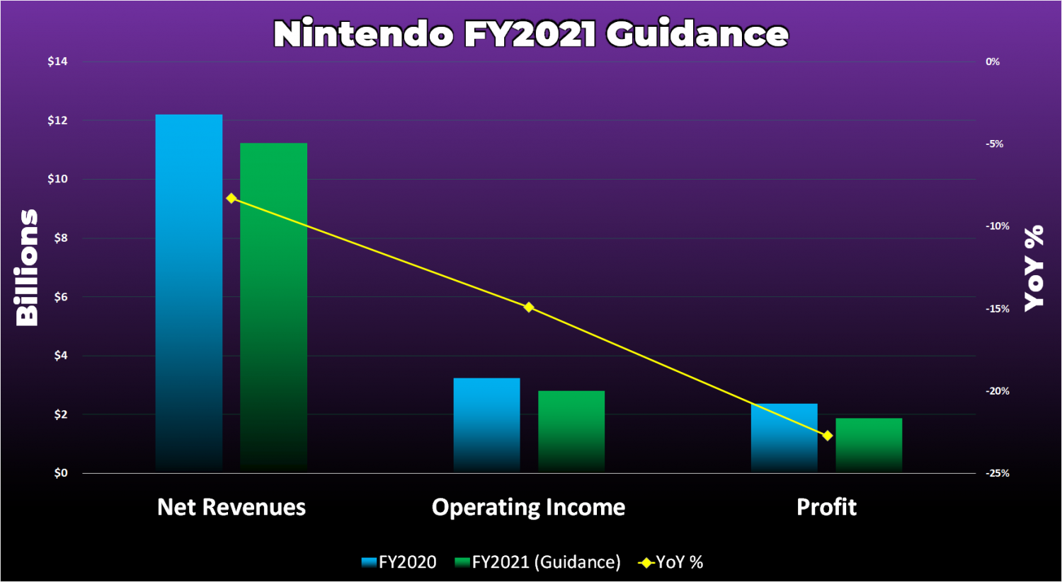 Image of article 'Nintendo may release less big Switch games this fiscal year'