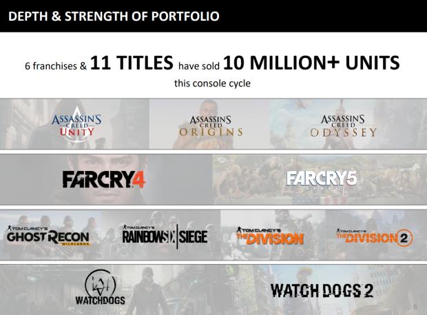 11 Ubisoft games sold 10 million copies through PS4, Xbox One gen ...