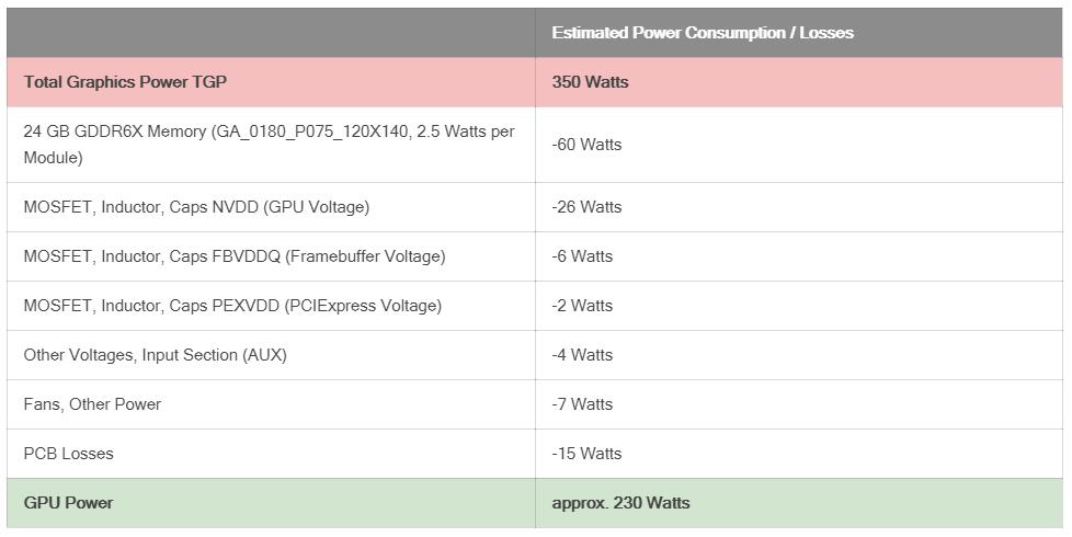 GeForce RTX 3090: GA102 consumes 230W, 24GB GDDR6 consumes 60W power 05 | TweakTown.com