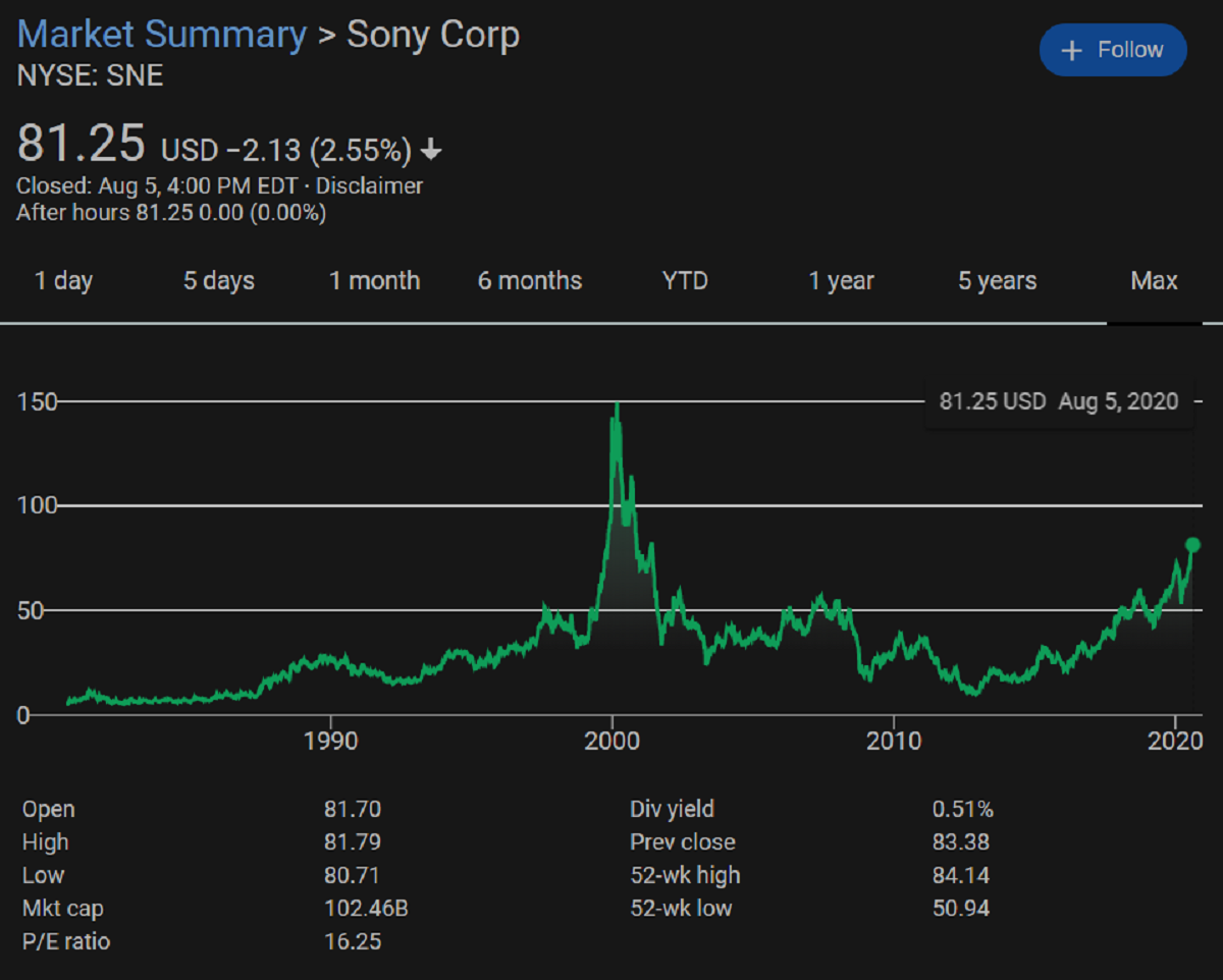 Sony shares hit 19-year high on biggest Q1 in games history
