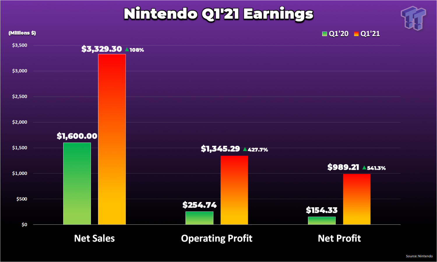 Nintendo Q1 profits skyrocket 541% to $989 million, forecast unchanged