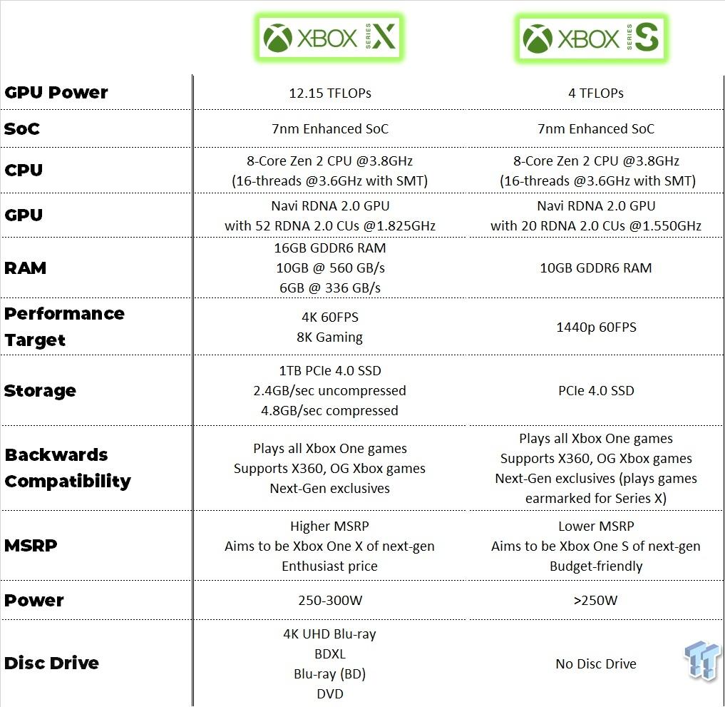 New Xbox Series S Specs Gpu Is 61 Weaker Than Series X With 20cus Tweaktown