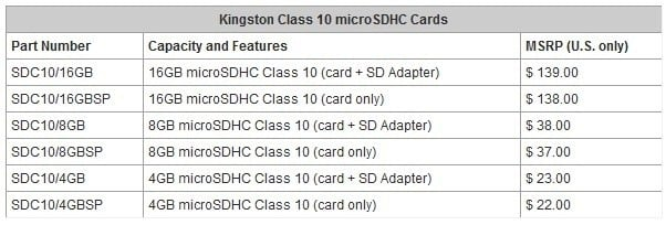 kingston_digital_extends_the_speedy_class_10_microsdhc_family
