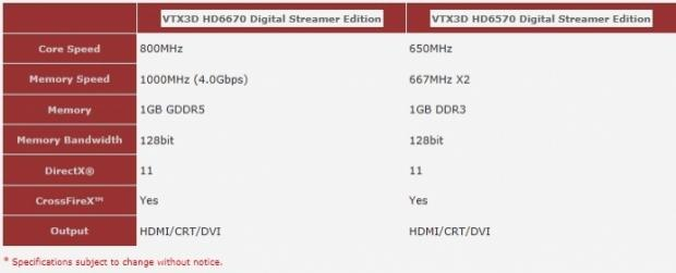 vertex3d_announces_hd_6670_6570_digital_streamer_edition_graphics_cards