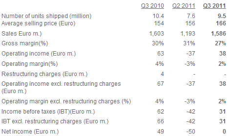 sony_ericcson_reports_third_quarter_2011_results