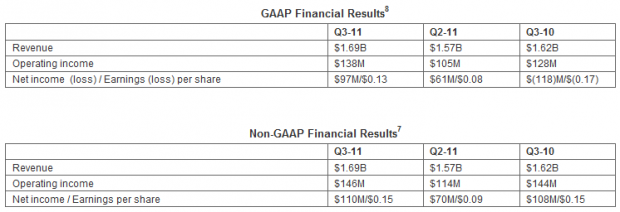 amd_reports_third_quarter_results