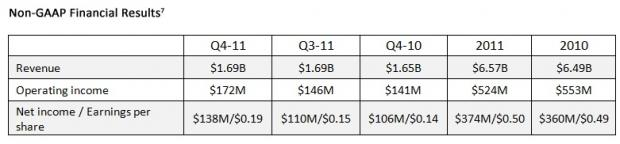 amd_reports_fourth_quarter_and_annual_results