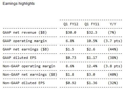 hp_reports_first_quarter_2012_results