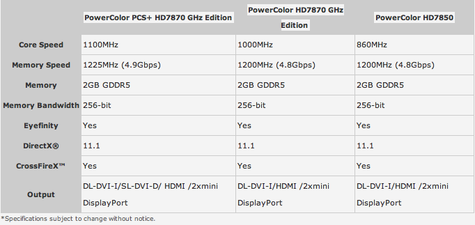 powercolor_introduces_pcs_edition_along_with_hd7800_series