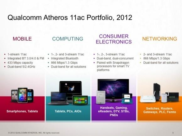 qualcomm_atheros_launches_802_11ac_product_ecosystem_to_provide_end_to_end_gigabit_capable_wi_fi_performance