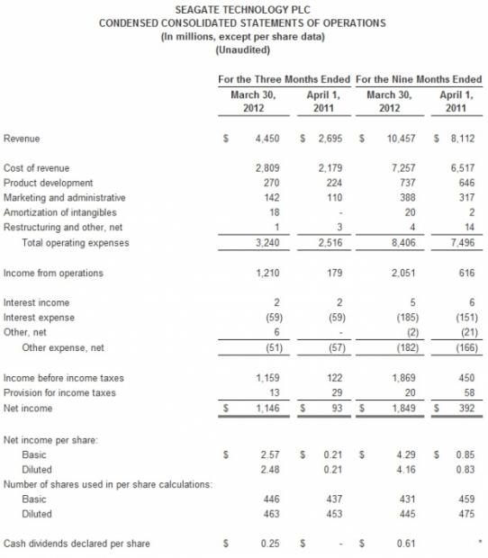 seagate_technology_reports_fiscal_third_quarter_2012_financial_results