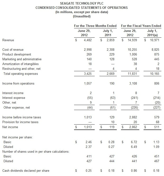 seagate_reports_fiscal_fourth_quarter_2012_and_year_end_2012_financial_results
