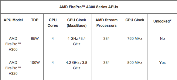 amd_launches_first_ever_amd_firepro_apu_providing_a_powerful_integrated_visual_computing_platform_for_cad_and_media_and_entertainment_workflows