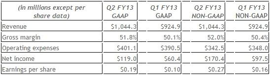 nvidia_reports_financial_results_for_second_quarter_fiscal_year_2013