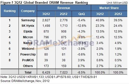 dram_price_decline_results_in_8_5_qoq_decrease_in_dram_industry_value