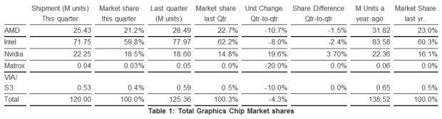 nvidia_led_q3_with_20_quarter_to_quarter_growth_amd_and_intel_dropped