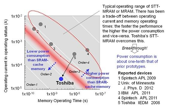 new_toshiba_stt_mram_memory_element_promises_world_s_best_power_consumption