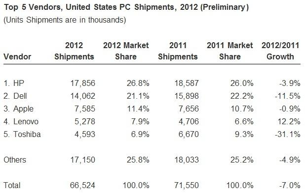 soft_pc_shipments_in_fourth_quarter_lead_to_annual_decline_as_hp_holds_onto_top_spot