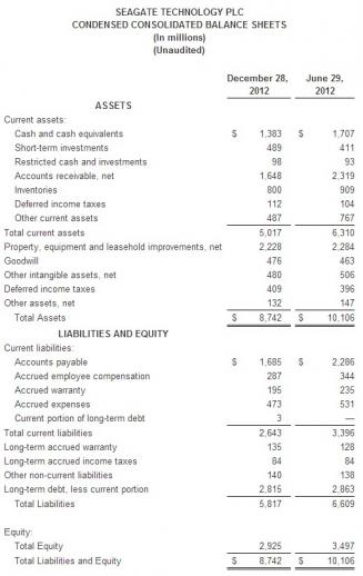 seagate_technology_reports_fiscal_second_quarter_2013_financial_results