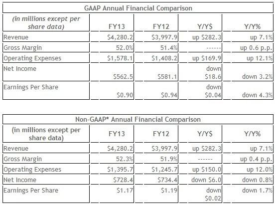 nvidia_reports_financial_results_for_annual_and_fourth_quarter_fiscal_2013