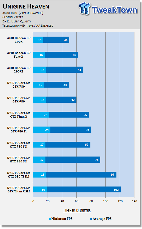 3440x1440 benchmarked on AMD Radeon R9 Fury X, R9 295X2 and more