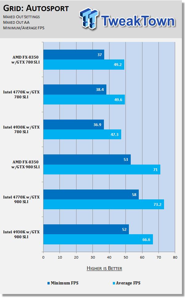 Core i7 4770K vs AMD FX-8350 with GTX 980 vs GTX 780 SLI at 4K