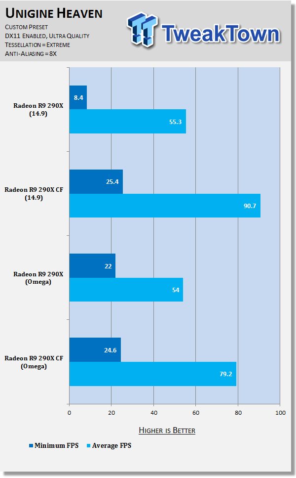 AMD Catalyst Omega Performance Analysis with Radeon R9 290X