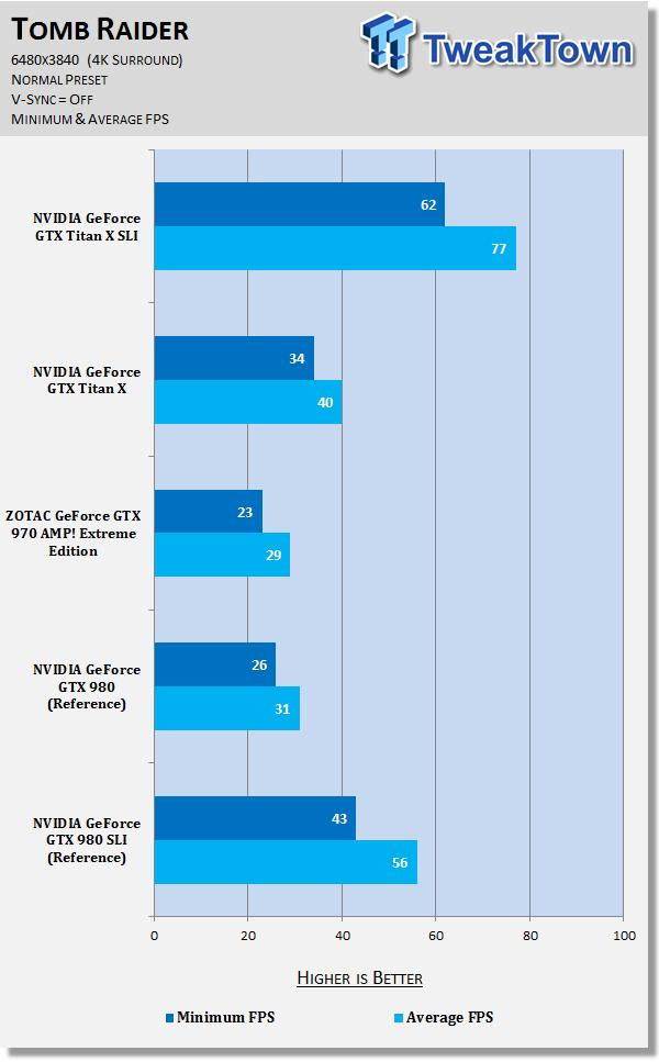 nvidia-geforce-gtx-titan-sli-4k-surround-6480x3840_47