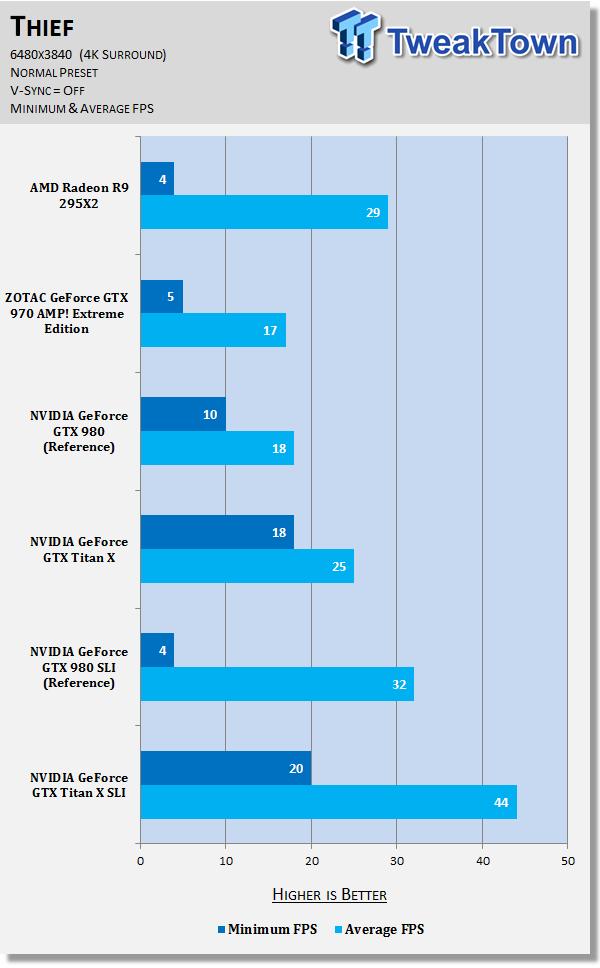amd-radeon-r9-295x2-versus-geforce-gtx-titan-sli-6480x3840_45