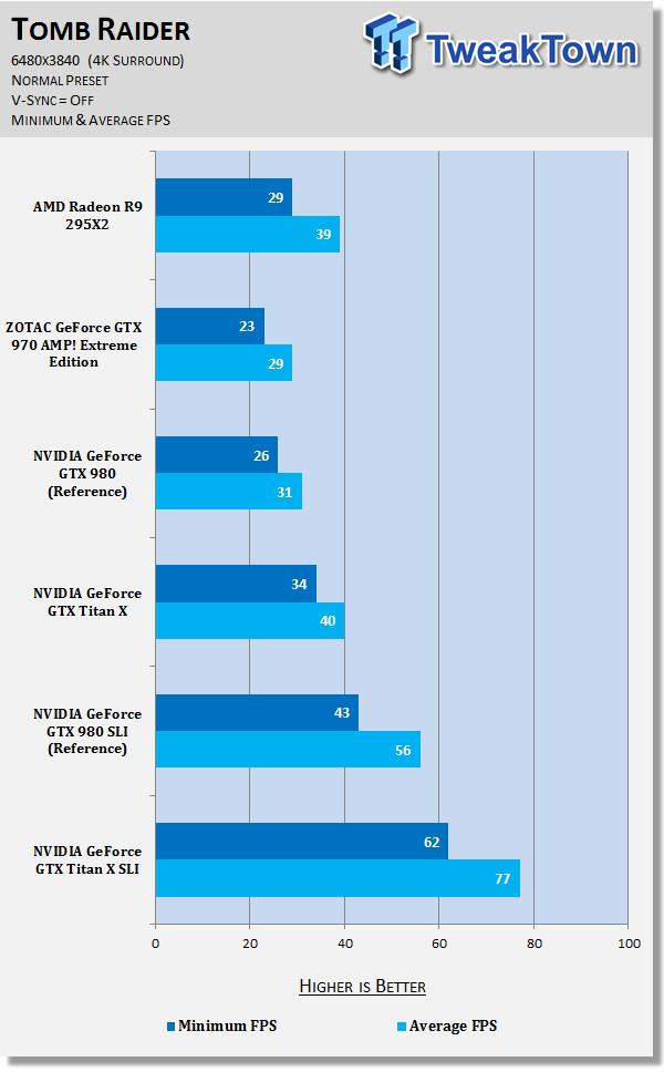 amd-radeon-r9-295x2-versus-geforce-gtx-titan-sli-6480x3840_47