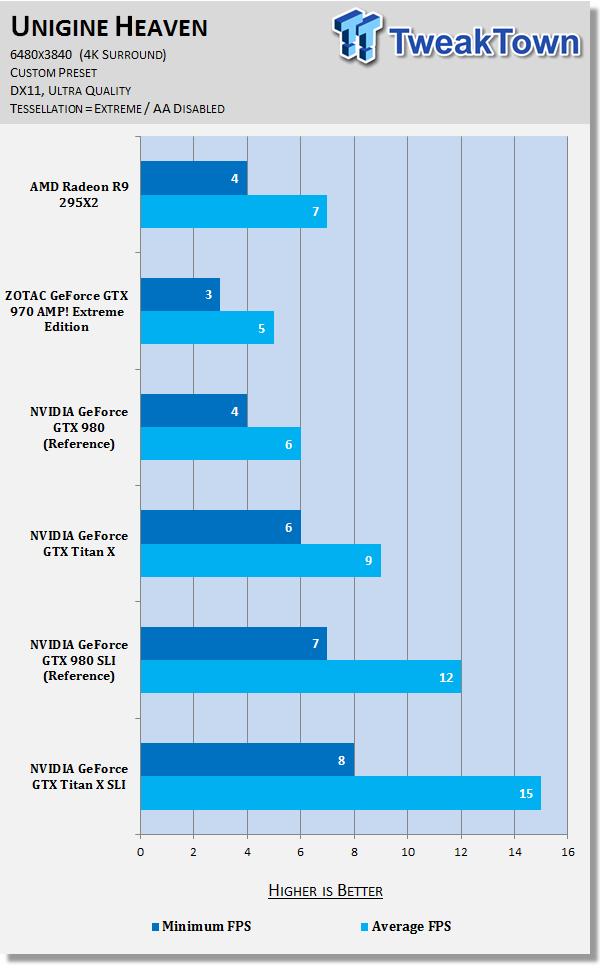 amd-radeon-r9-295x2-versus-geforce-gtx-titan-sli-6480x3840_72