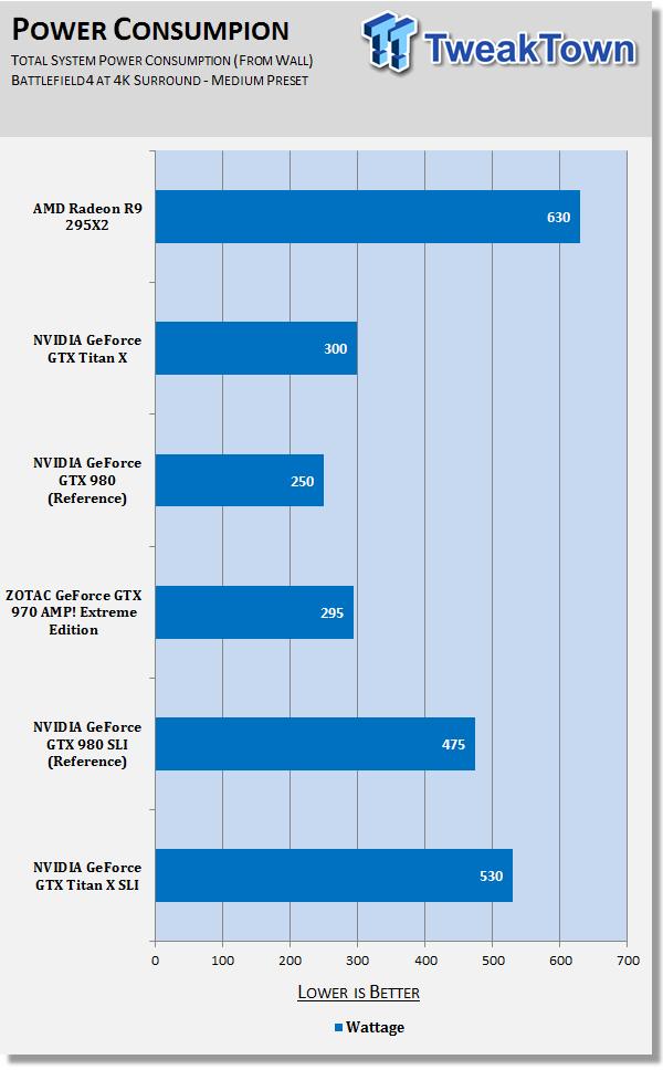 amd-radeon-r9-295x2-versus-geforce-gtx-titan-sli-6480x3840_777