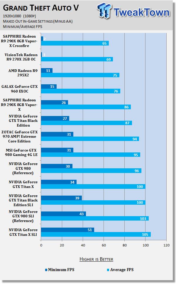 grand-theft-auto-benchmarked-1080p-1440p-4k_130