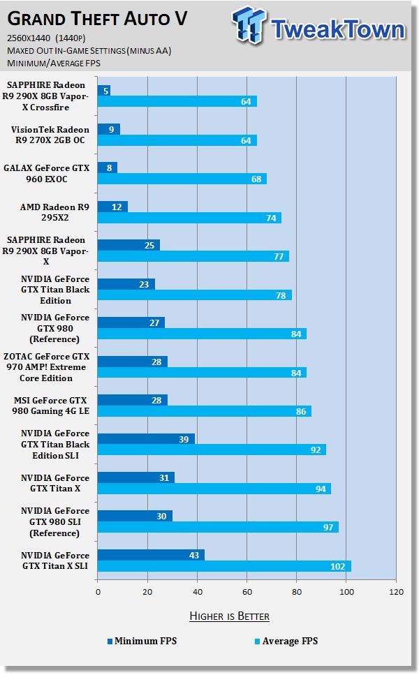 grand-theft-auto-benchmarked-1080p-1440p-4k_131