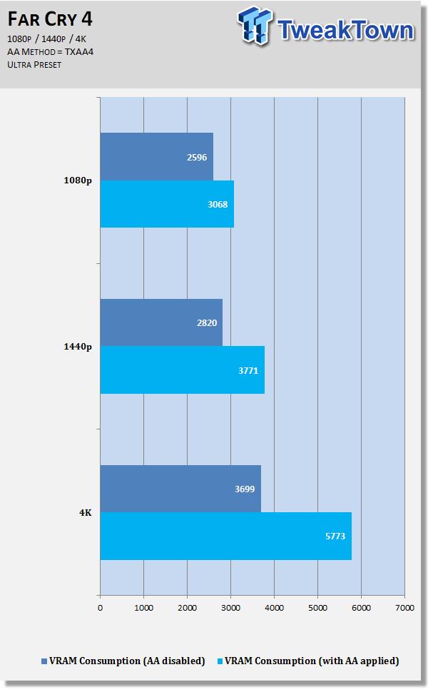 How much VRAM do you need at 1080p, 1440p and 4K with AA