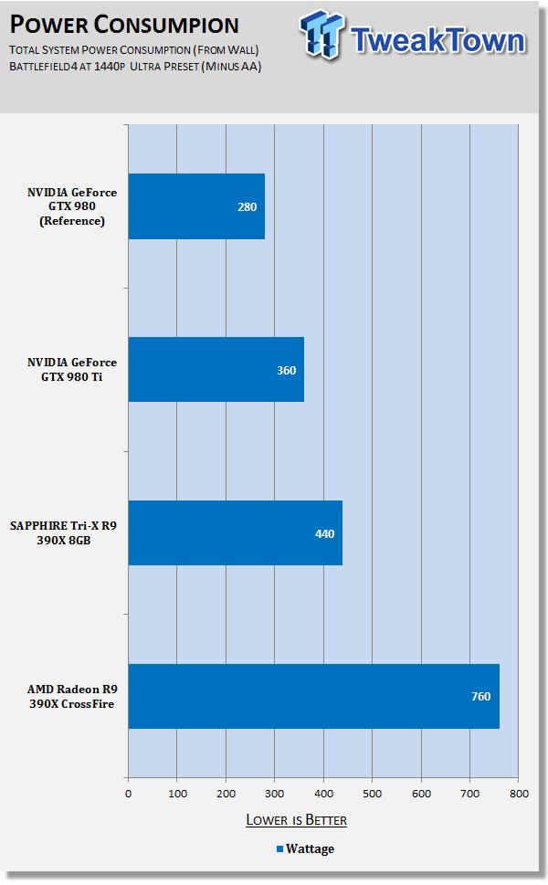AMD Radeon R9 390X in CrossFire at 4K